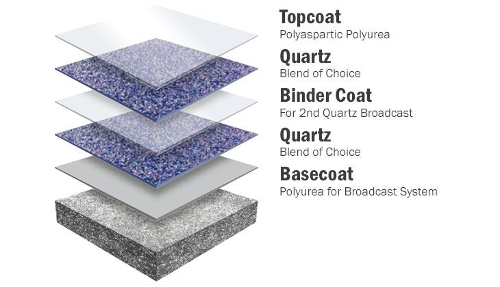 Quartz Floor Coating System Augusta